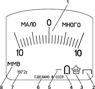 Рисунок 3. Шкала гальванометра малого измерительного моста Витстона ММВ.