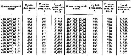 Таблица исполнений комплекта реле защиты типа КЗР-2