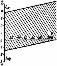 Рисунок 3. Характеристики реле обратного тока на базе РЭ-100