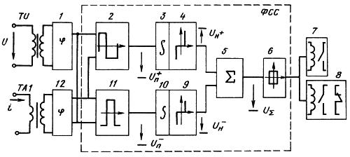 Рисунок 1. Блок-схема реле направления мощности РМ-11 и РМ-12