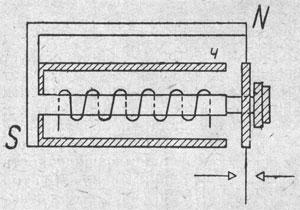 Рисунок 16. Эскиз поляризованного реле фирмы Сименс и Гальске (Siemens & Halske).