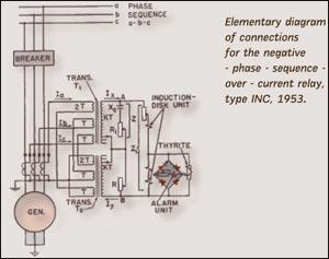Рисунок 6. Принципиальная схема реле типа INC, 1953