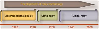 Рисунок 3. Развитие технологий релейной защиты