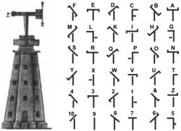Рис. 3. Комбинации символов оптического телеграфа