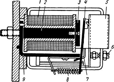 Рисунок 1. Конструкция магнитной системы сигнального реле ЭС-21.