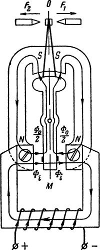 Рисунок 4. Принципиальная схема магнитных цепей поляризованного реле типа РП