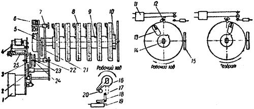 Кинематическая схема программного реле ВС-10