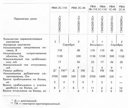 Таблица 1. Технические параметры реле типа РВМ