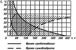 Рисунок 2. Зависимость времени срабатывания и самовозврата реле РТ-10 от температуры окружающего воздуха при нагрузке током Iном