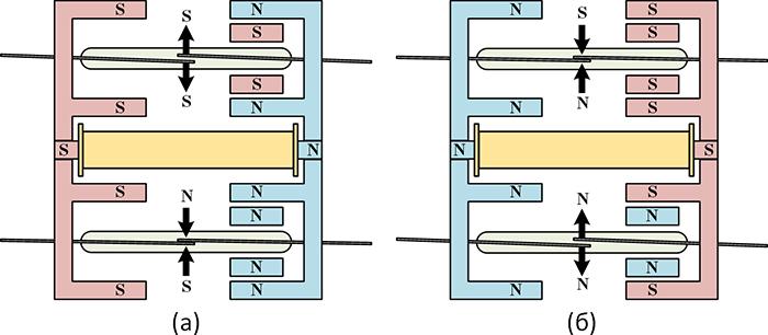 Рисунок 3. Принцип действия герконового реле с магнитной блокировкой РГМБ 2/2