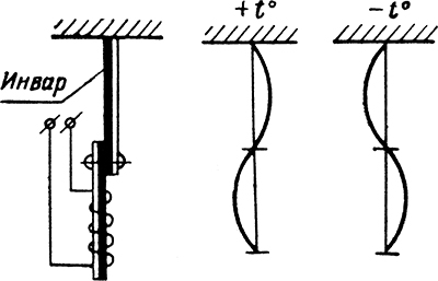 Рисунок 2. Схема температурной компенсации, примененной в маршрутном термическом реле МТР-2