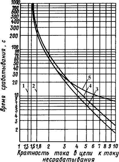Рисунок 3. Защитные характеристики реле серии ТРТ при температуре окружающей среды +40 °C и включении с холодного состояния