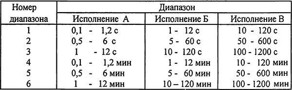 Таблица 1. Выдержка времени по диапазонам в зависимости от исполнения