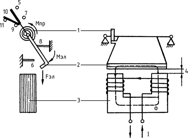 Рисунок 6. Общий вид магнитной системы реле максимального тока РТ-40