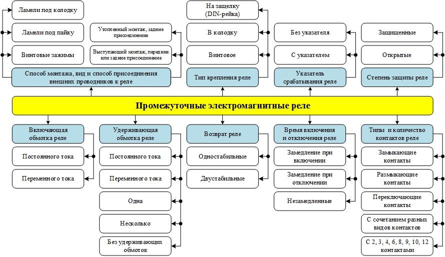 Изображение 2. Классификация промежуточных реле