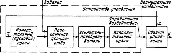 Рисунок 1. Структурная схема системы автоматического управления