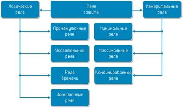 Рисунок 1. Классификация реле защиты по назначению
