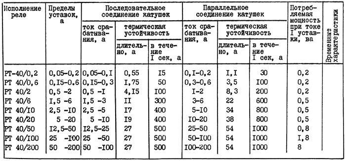 Таблица 1. Основные технические данные реле максимального тока РТ-40