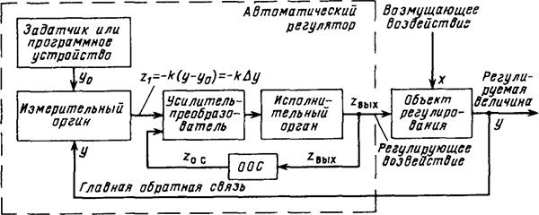 Рисунок 2. Структурная схема системы автоматического регулирования по отклонению регулируемой величины