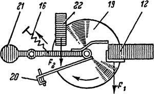 Рисунок 2. Силы, действующие на диск подвижной рамки реле серии РТ-80