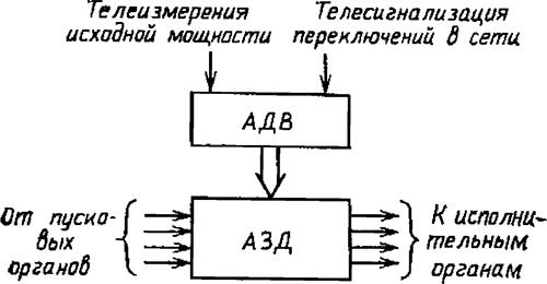 Рисунок 2. Структура АПНУ по предложению Энергосетьпроекта