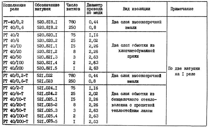 Таблица 2. Обмоточные данные катушек реле максимального тока РТ-40