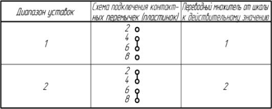 Таблица 1. Схемы подключение контактных перемычек реле тока РТ-40, РТ-140